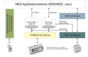 IOC Datenaustausch Diagramm.