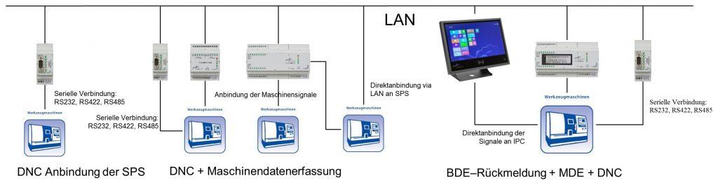 Netzwerk Schema