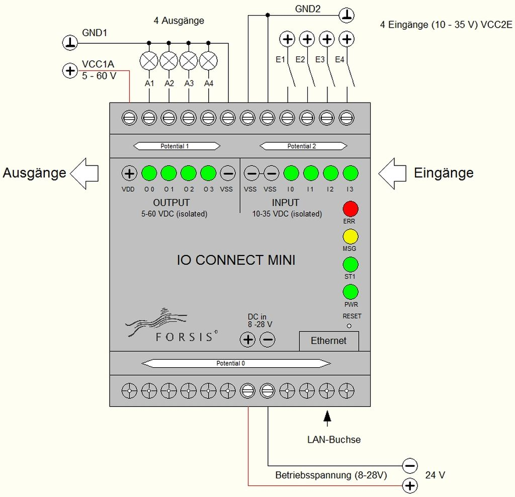 Maschinen Datenerfassung Anschlussplan MINI