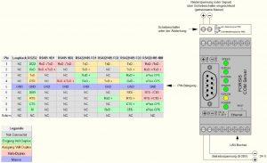 Serielles Datenerfassungsmodul - Schnittstellenbelegung